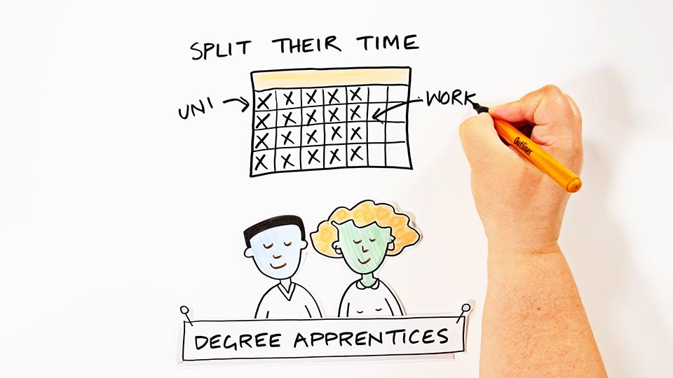Universities UK Whiteboard Animation